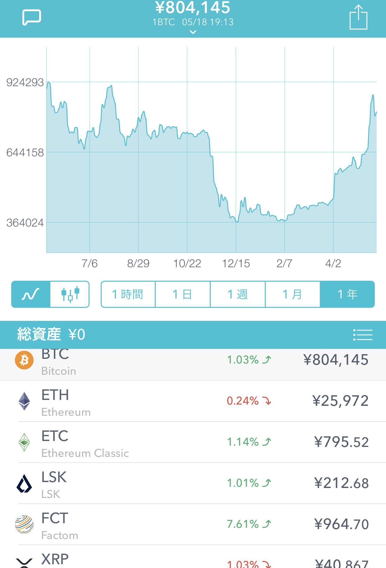 ビットコイン価格は年8月までに「10万ドル」へ高騰=米ファンドが予測公表 | CoinPartner(コインパートナー)